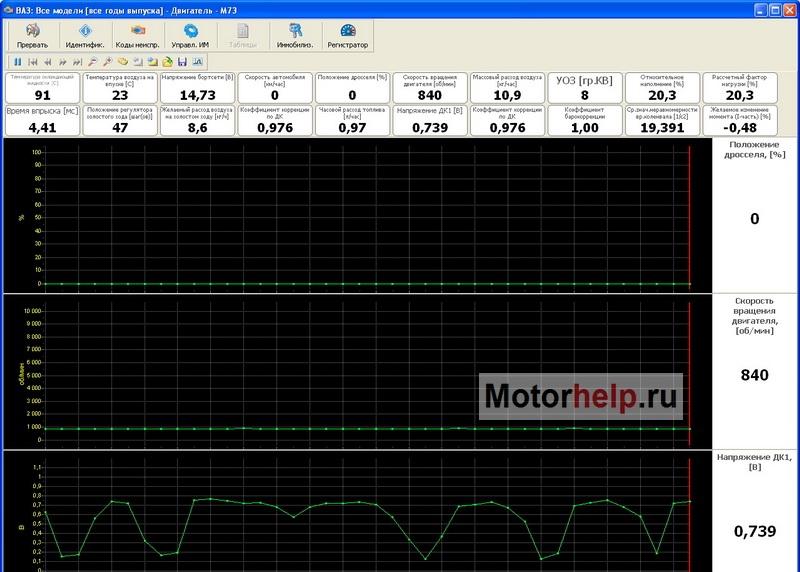 Типовые параметры работы инжекторных двигателей ВАЗ.